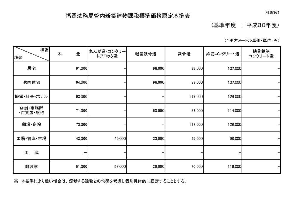 平成30年度新築建物課税標準価格認定基準表【福岡法務局管内】