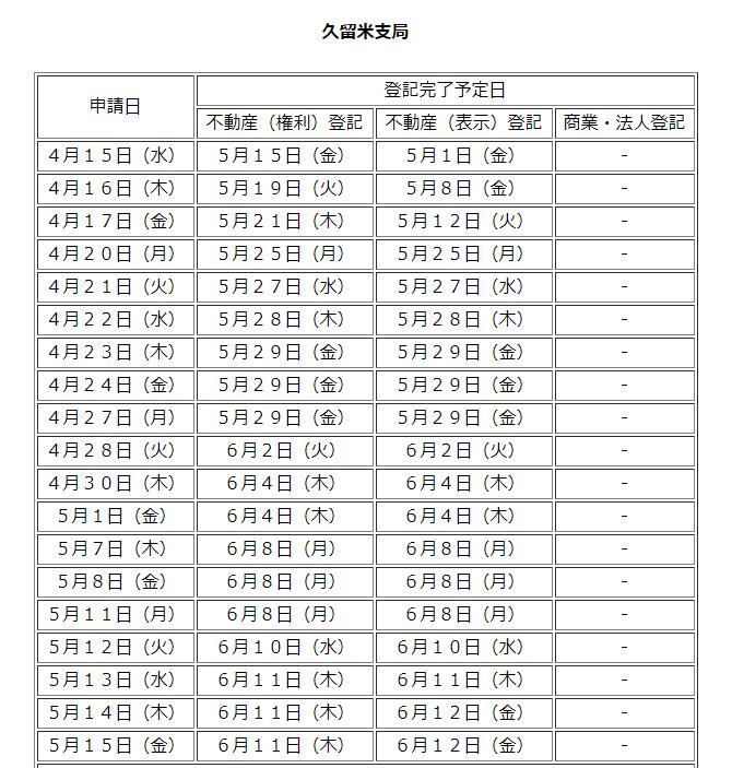 久留米支局の登記完了予定日【4/14~5/15】